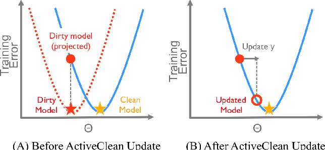 Figure 3 for ActiveClean: Interactive Data Cleaning While Learning Convex Loss Models