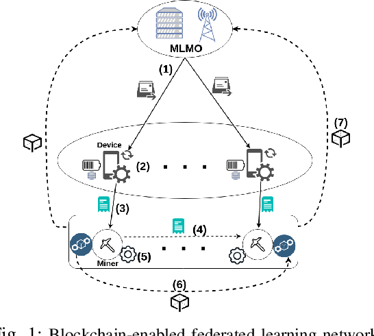 Figure 1 for Resource Management for Blockchain-enabled Federated Learning: A Deep Reinforcement Learning Approach