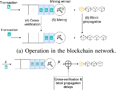 Figure 2 for Resource Management for Blockchain-enabled Federated Learning: A Deep Reinforcement Learning Approach