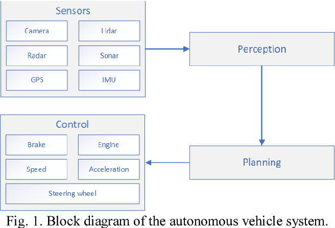 Sensors and Sensor Fusion in Autonomous Vehicles - Semantic Scholar