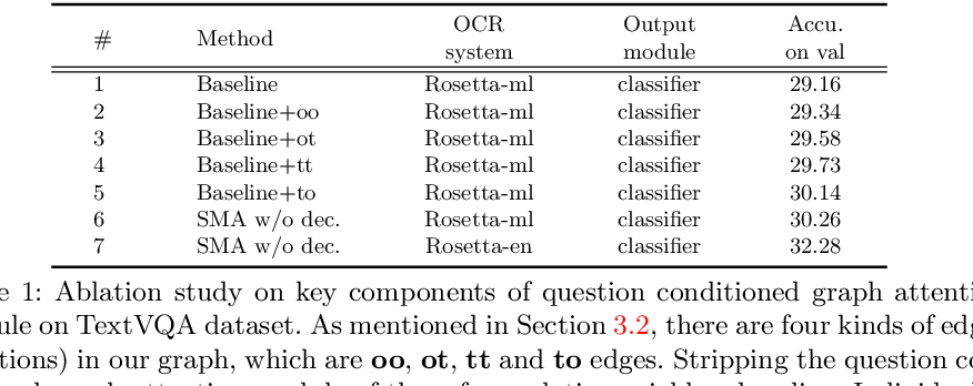 Figure 2 for Structured Multimodal Attentions for TextVQA