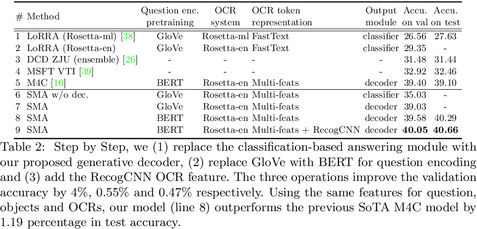 Figure 4 for Structured Multimodal Attentions for TextVQA