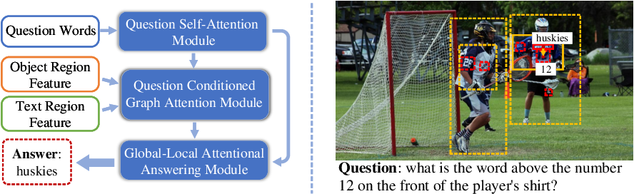 Figure 1 for Structured Multimodal Attentions for TextVQA