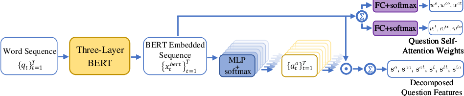 Figure 3 for Structured Multimodal Attentions for TextVQA