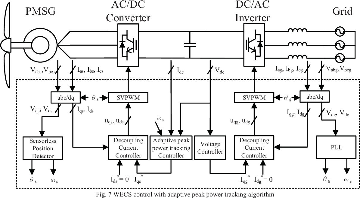 Adaptive Peak Power Tracking For Back To Wind Energy Conversion Ac Dc Inverter Wiring Diagram System Semantic Scholar