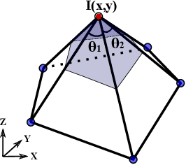 Figure 1 for A Discrete Scheme for Computing Image's Weighted Gaussian Curvature