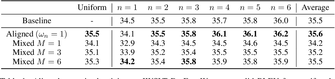 Figure 2 for Depth-Adaptive Transformer