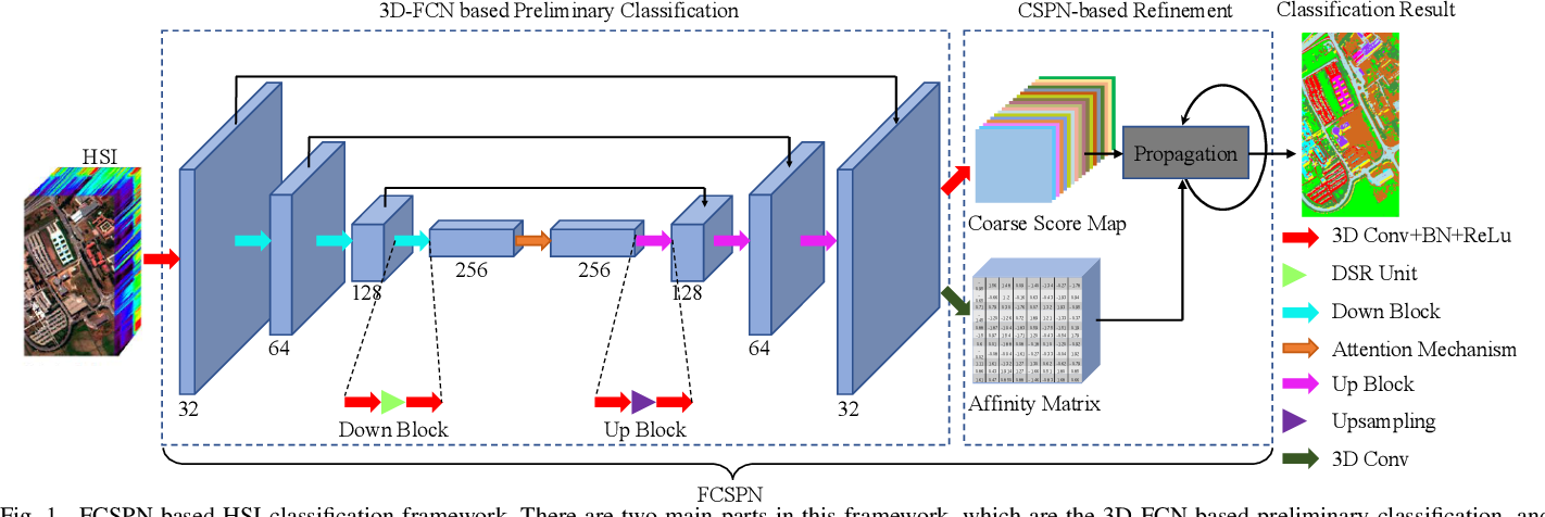 Figure 1 for Hyperspectral Image Classification with Spatial Consistence Using Fully Convolutional Spatial Propagation Network