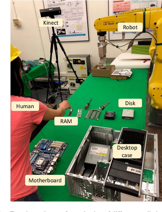 Figure 1 for Experimental Evaluation of Human Motion Prediction: Toward Safe and Efficient Human Robot Collaboration