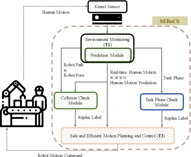 Figure 2 for Experimental Evaluation of Human Motion Prediction: Toward Safe and Efficient Human Robot Collaboration