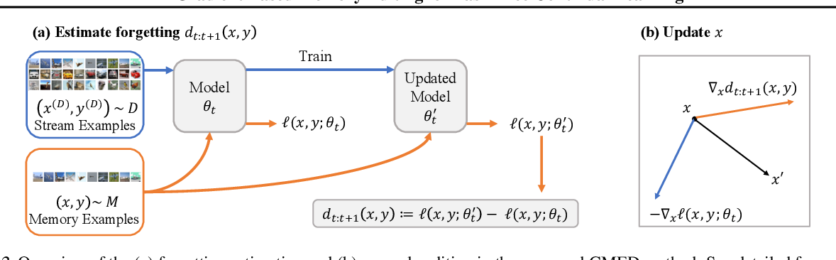 Figure 3 for Gradient Based Memory Editing for Task-Free Continual Learning