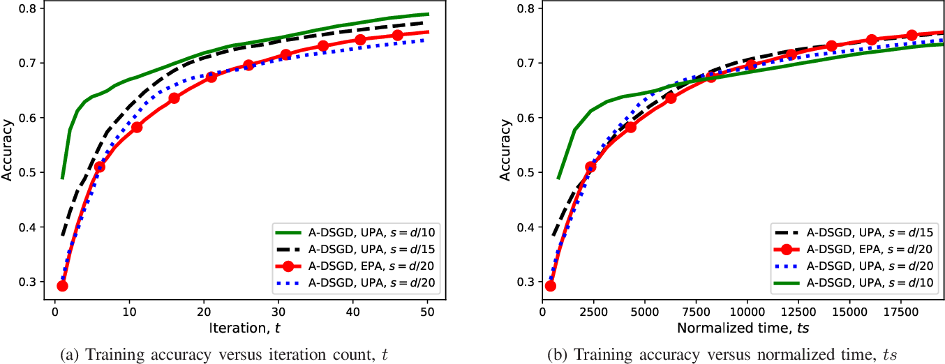 Figure 4 for Machine Learning at the Wireless Edge: Distributed Stochastic Gradient Descent Over-the-Air