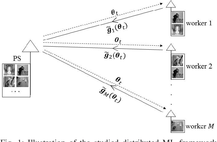 Figure 1 for Machine Learning at the Wireless Edge: Distributed Stochastic Gradient Descent Over-the-Air