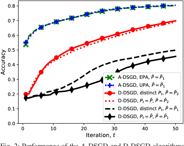 Figure 2 for Machine Learning at the Wireless Edge: Distributed Stochastic Gradient Descent Over-the-Air