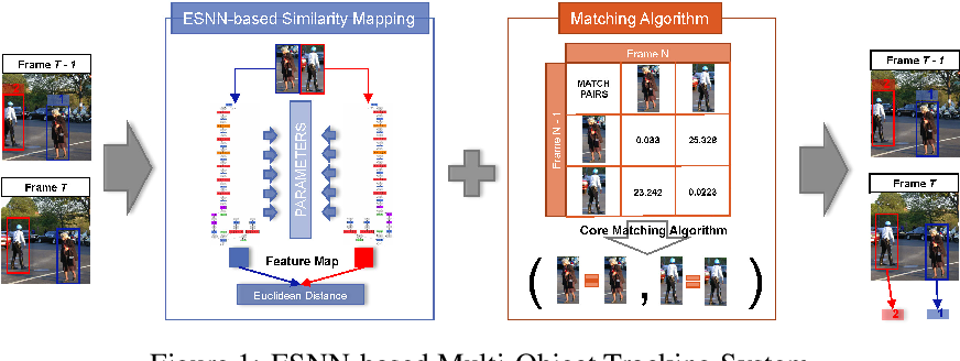 Figure 1 for Similarity Mapping with Enhanced Siamese Network for Multi-Object Tracking