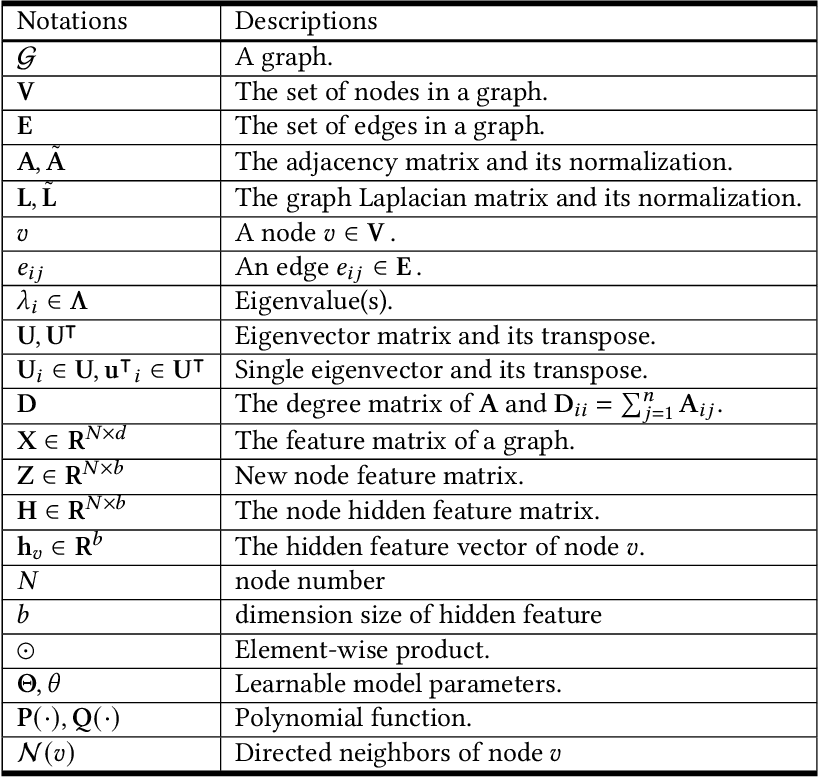 Figure 1 for Bridging the Gap between Spatial and Spectral Domains: A Theoretical Framework for Graph Neural Networks