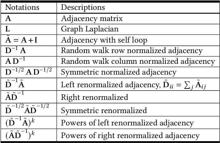 Figure 3 for Bridging the Gap between Spatial and Spectral Domains: A Theoretical Framework for Graph Neural Networks