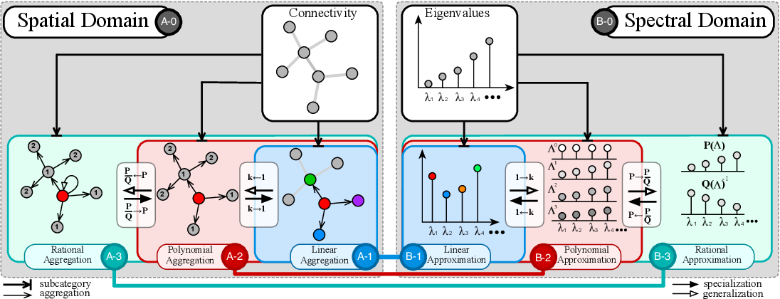 Figure 4 for Bridging the Gap between Spatial and Spectral Domains: A Theoretical Framework for Graph Neural Networks