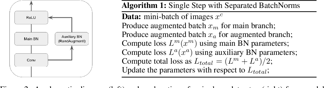 Figure 3 for Does Data Augmentation Benefit from Split BatchNorms