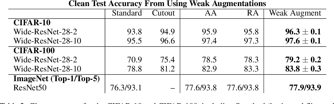 Figure 4 for Does Data Augmentation Benefit from Split BatchNorms