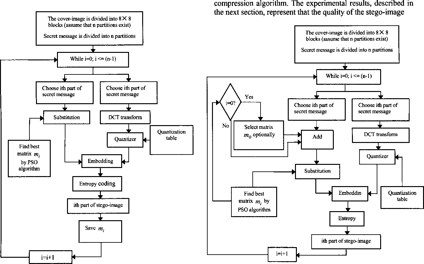 Figure 7 From A High Performance Steganographic Method Using Jpeg Block Diagram Compression Of The Embedding Procedure To Obtain Last Substitution Matrix By
