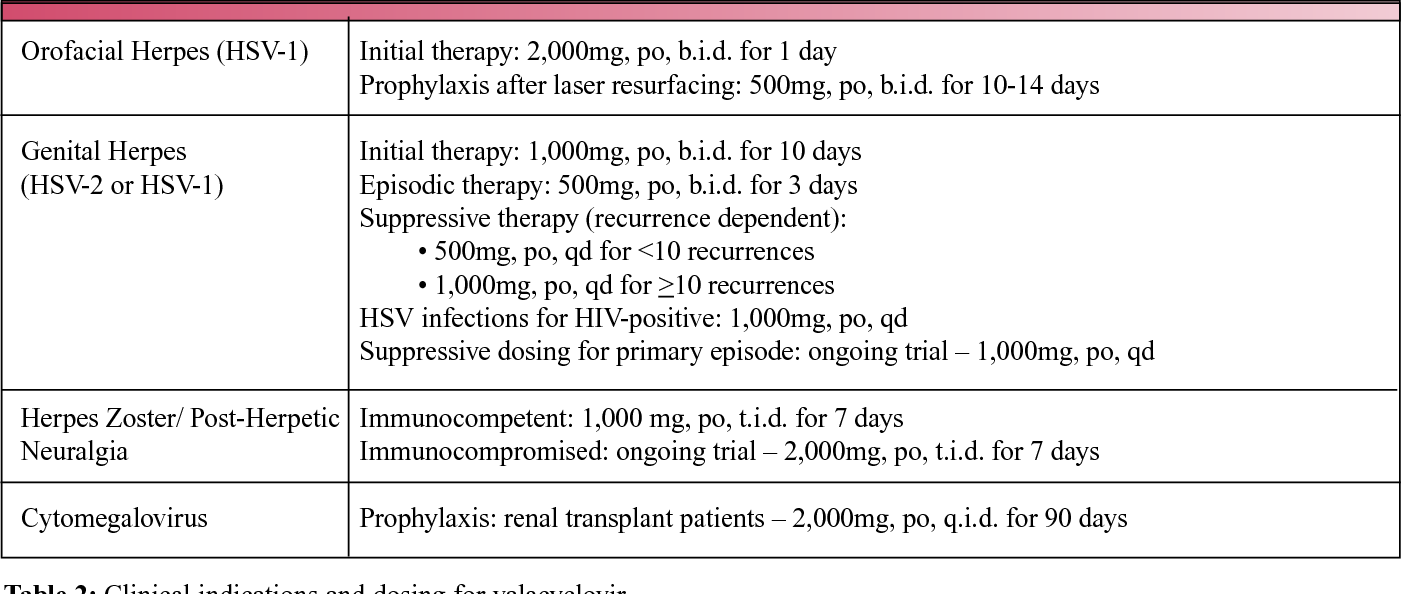 PDF] Valacyclovir for the management of herpes viral