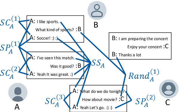 Figure 2 for Speaker Sensitive Response Evaluation Model