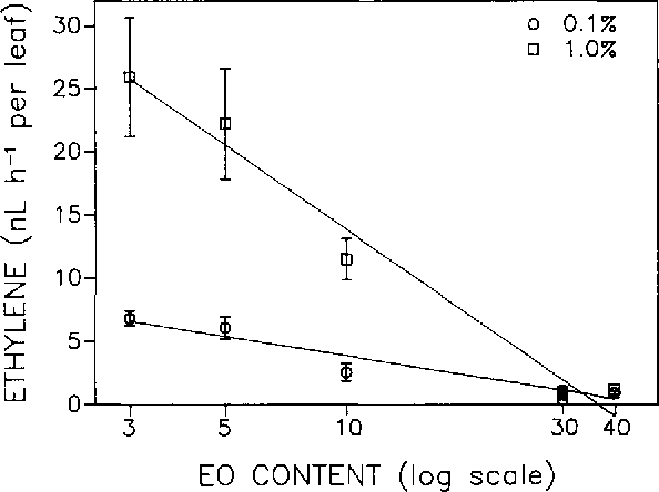 Figure 2 from Studies on octylphenoxy surfactants: X  Effect