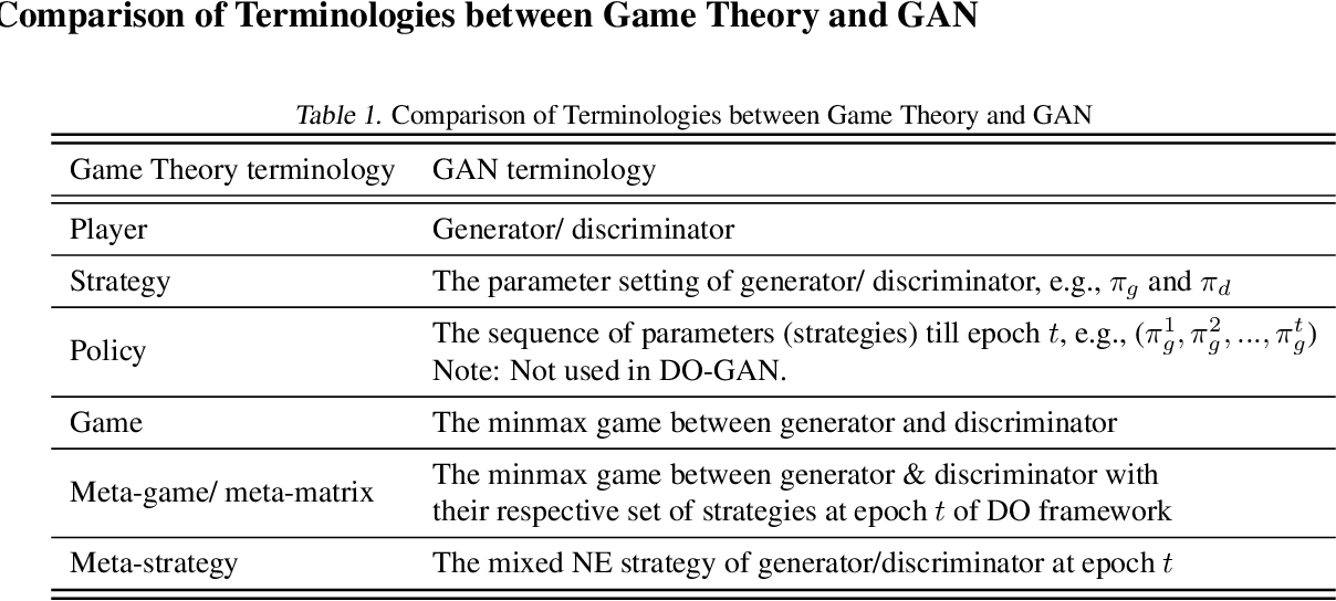 Figure 3 for DO-GAN: A Double Oracle Framework for Generative Adversarial Networks