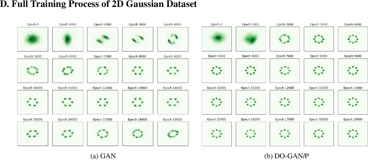 Figure 4 for DO-GAN: A Double Oracle Framework for Generative Adversarial Networks