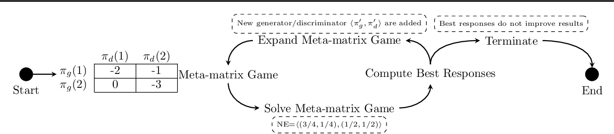 Figure 1 for DO-GAN: A Double Oracle Framework for Generative Adversarial Networks