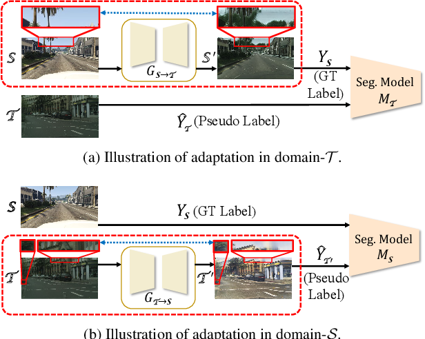 Figure 1 for Dual Path Learning for Domain Adaptation of Semantic Segmentation