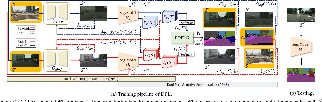 Figure 2 for Dual Path Learning for Domain Adaptation of Semantic Segmentation