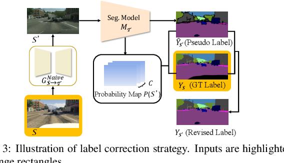 Figure 4 for Dual Path Learning for Domain Adaptation of Semantic Segmentation