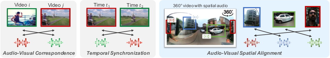 Figure 1 for Learning Representations from Audio-Visual Spatial Alignment