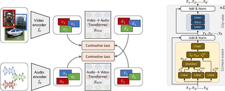 Figure 3 for Learning Representations from Audio-Visual Spatial Alignment