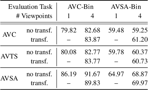 Figure 2 for Learning Representations from Audio-Visual Spatial Alignment
