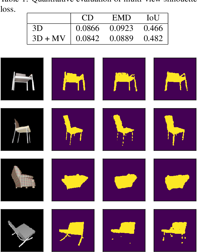 Figure 2 for 3D-GMNet: Learning to Estimate 3D Shape from A Single Image As A Gaussian Mixture