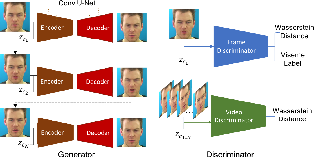 Figure 3 for Animating Face using Disentangled Audio Representations
