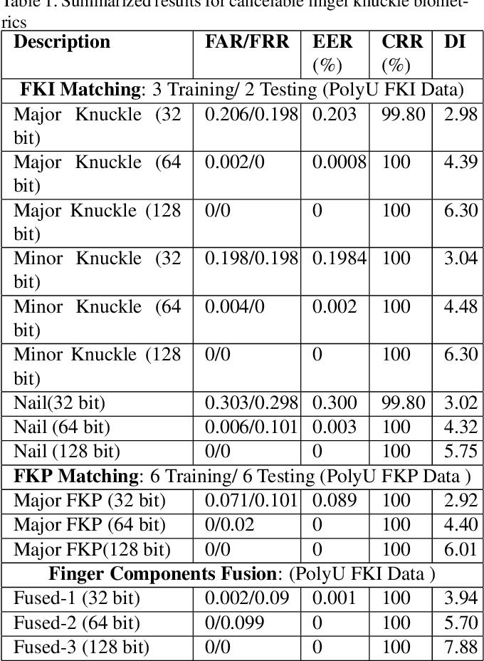 Figure 2 for FDFNet : A Secure Cancelable Deep Finger Dorsal Template Generation Network Secured via. Bio-Hashing