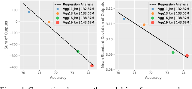 Figure 1 for Go Small and Similar: A Simple Output Decay Brings Better Performance