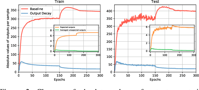 Figure 3 for Go Small and Similar: A Simple Output Decay Brings Better Performance