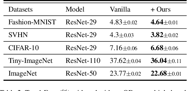 Figure 4 for Go Small and Similar: A Simple Output Decay Brings Better Performance