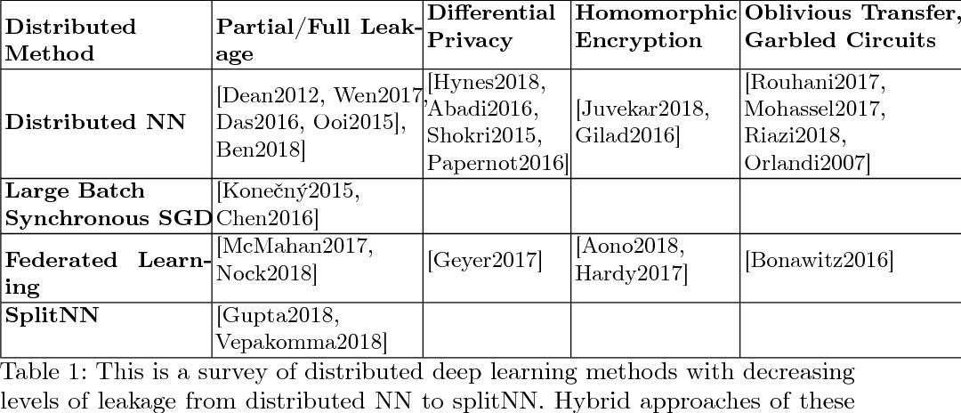 Figure 1 for No Peek: A Survey of private distributed deep learning