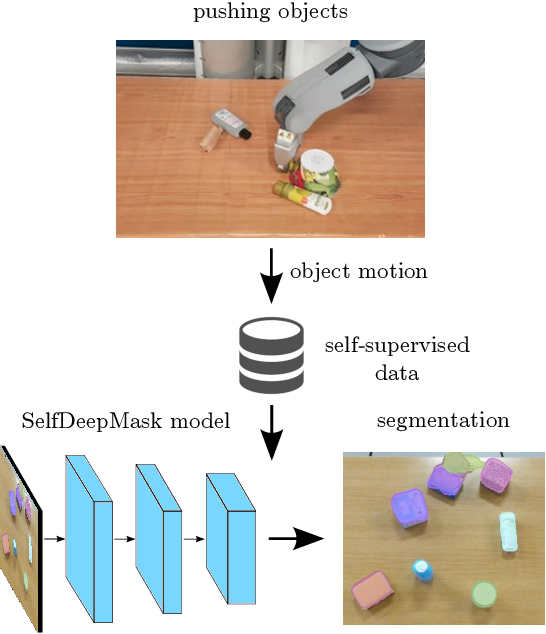 Figure 1 for Self-supervised Transfer Learning for Instance Segmentation through Physical Interaction