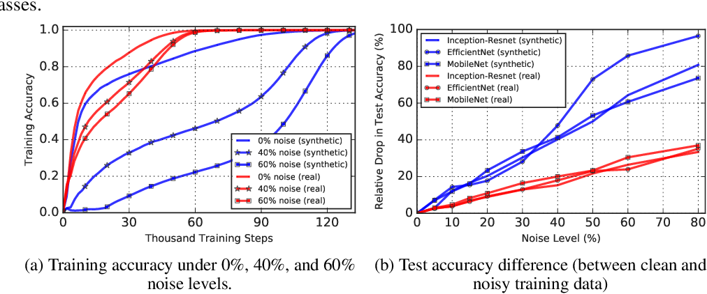 Figure 4 for Synthetic vs Real: Deep Learning on Controlled Noise