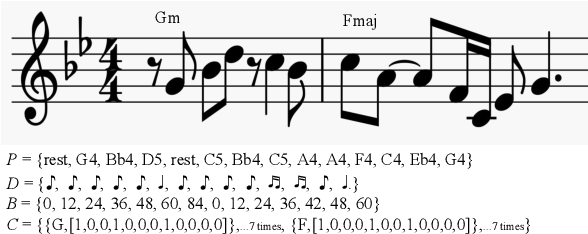 Figure 1 for Explicitly Conditioned Melody Generation: A Case Study with Interdependent RNNs