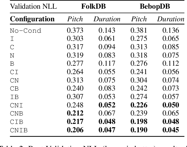 Figure 4 for Explicitly Conditioned Melody Generation: A Case Study with Interdependent RNNs
