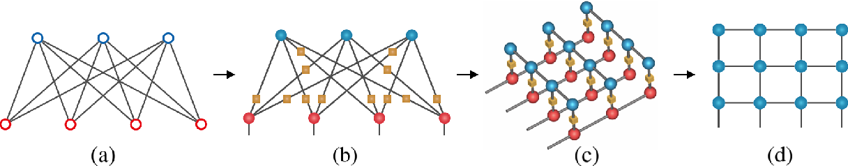 Figure 1 for Boltzmann machines as two-dimensional tensor networks