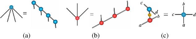 Figure 2 for Boltzmann machines as two-dimensional tensor networks
